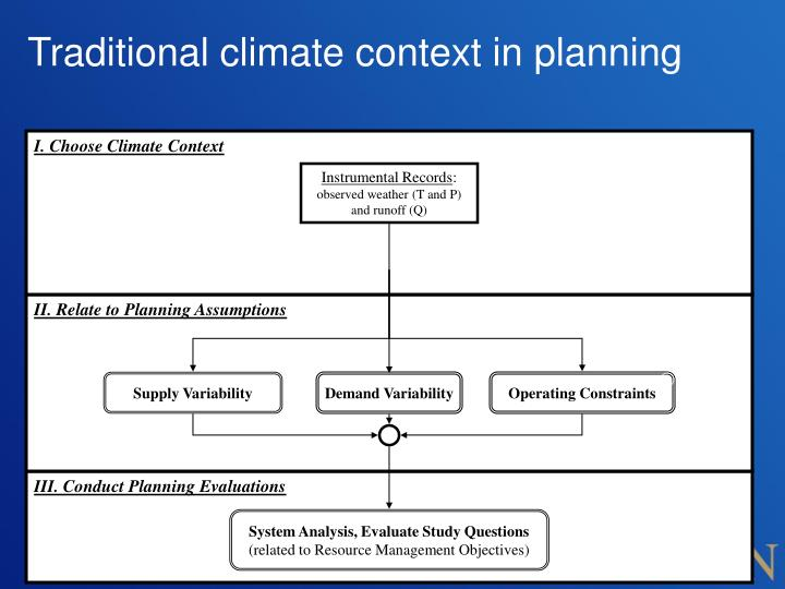 Traditional climate context in planning