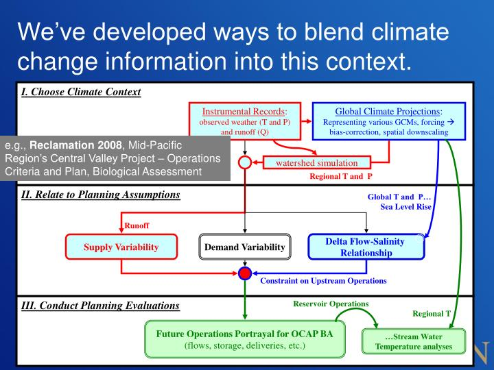 We've developed ways to blend climate change information into this context.