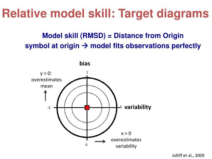 Relative model skill: Target diagrams