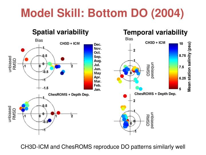 Model Skill: Bottom DO (2004)