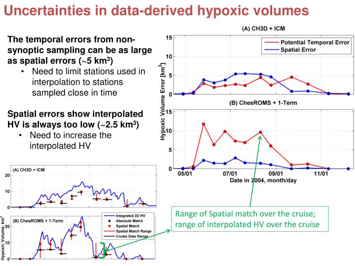 Uncertainties in data-derived hypoxic volumes