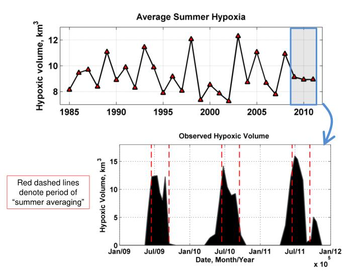 """Red dashed lines denote period of """"summer averaging"""""""