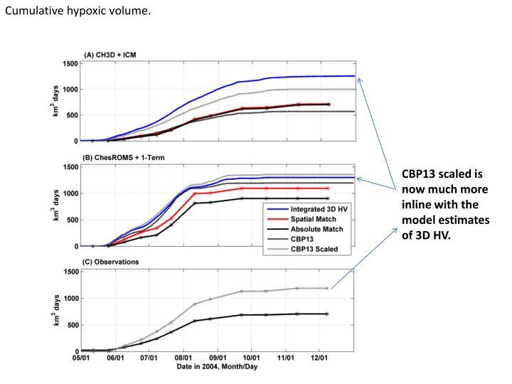Cumulative hypoxic volume.