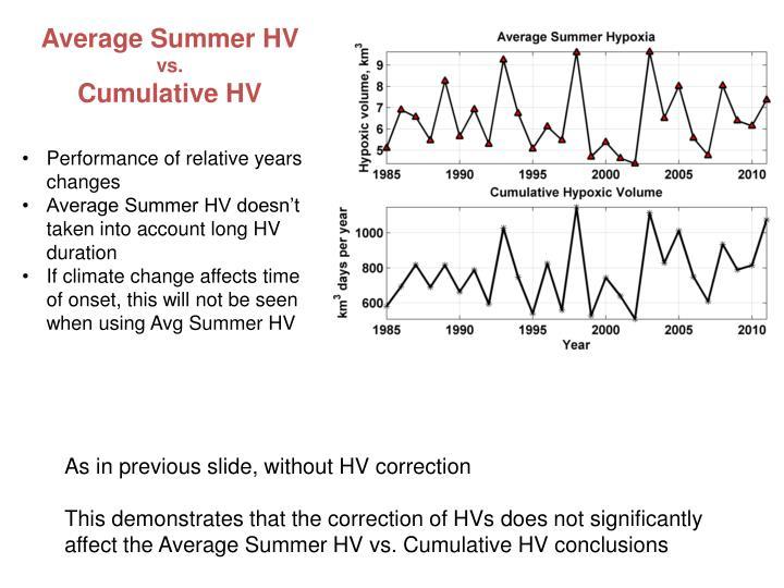 Average Summer HV