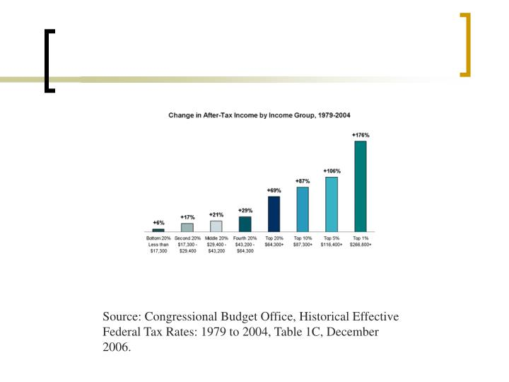 Source: Congressional Budget Office, Historical Effective Federal Tax Rates: 1979 to 2004, Table 1C, December 2006.