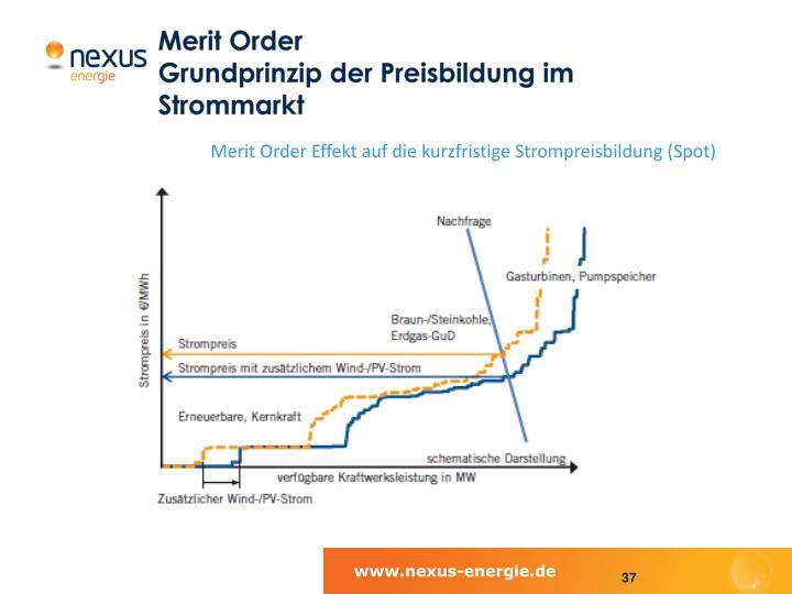 Merit Order Effekt auf die kurzfristige Strompreisbildung (Spot)
