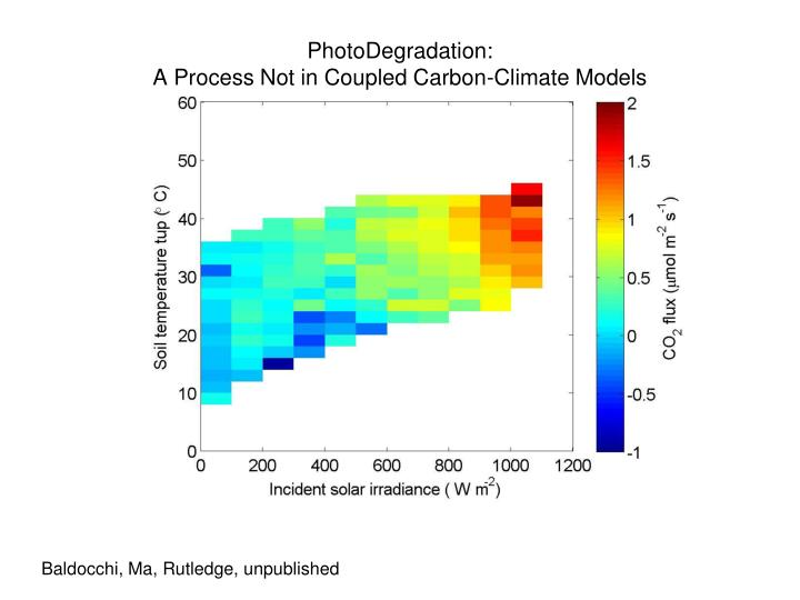 PhotoDegradation