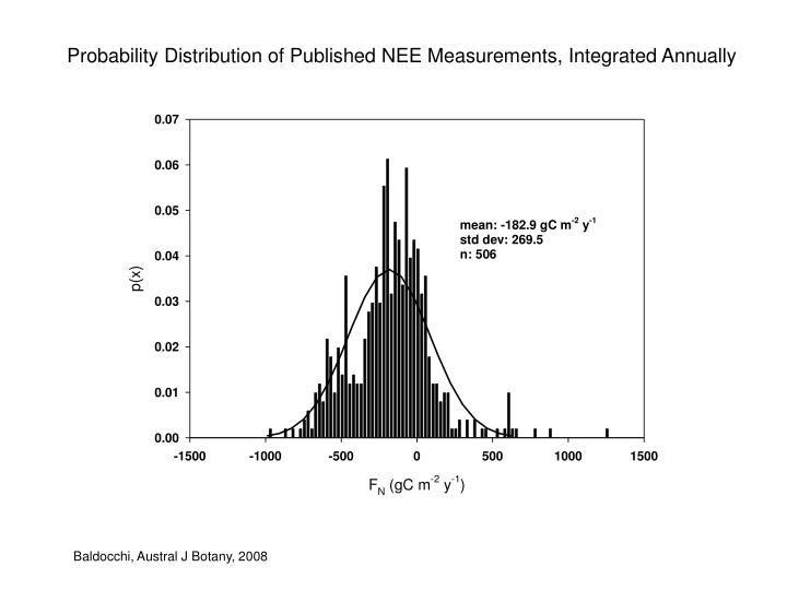 Probability Distribution of Published NEE Measurements, Integrated Annually