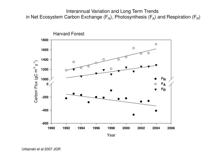 Interannual Variation and Long Term Trends