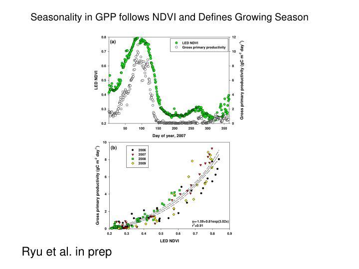 Seasonality in GPP follows NDVI and Defines Growing Season