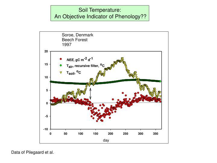 Soil Temperature: