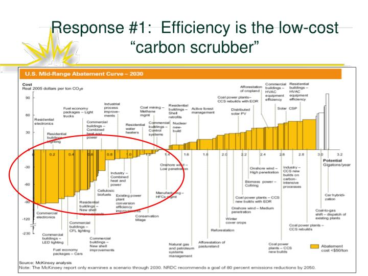 """Response #1:  Efficiency is the low-cost """"carbon scrubber"""""""