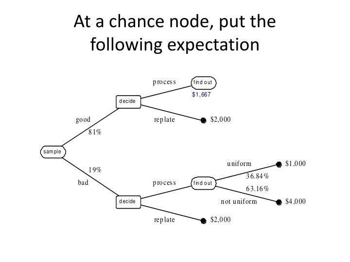 At a chance node, put the
