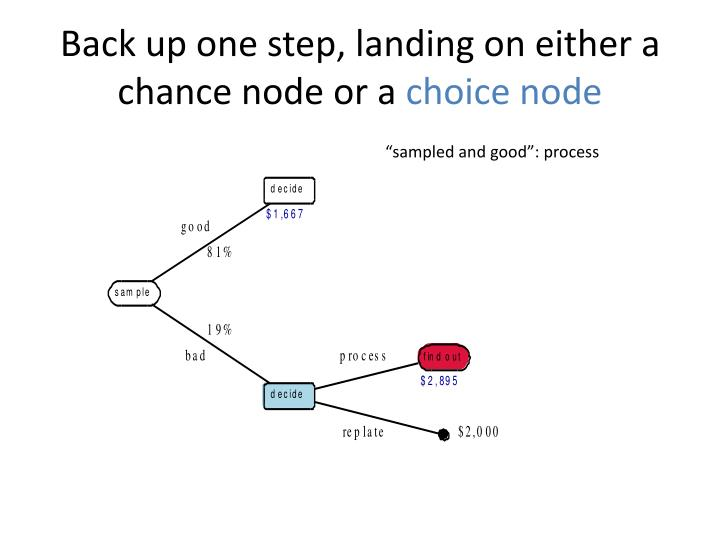 Back up one step, landing on either a chance node or a