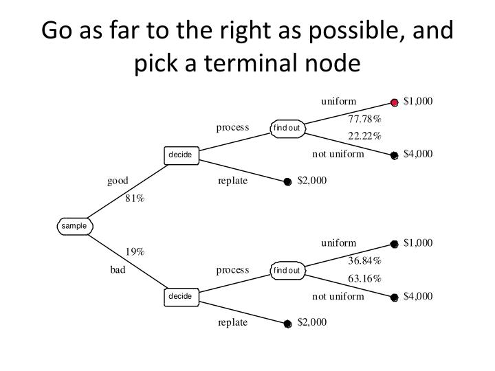 Go as far to the right as possible and pick a terminal node