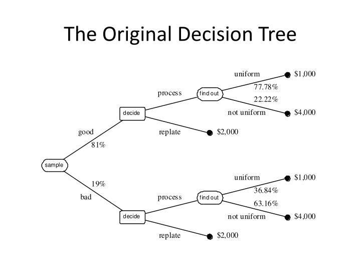 The original decision tree