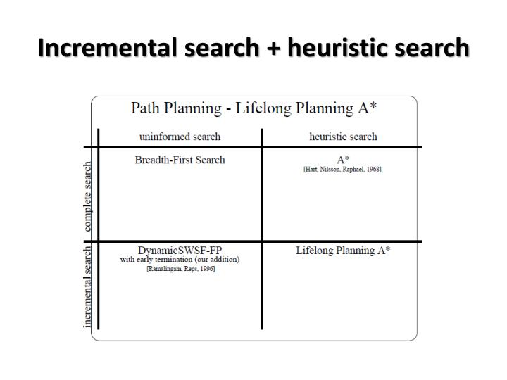Incremental search heuristic search1