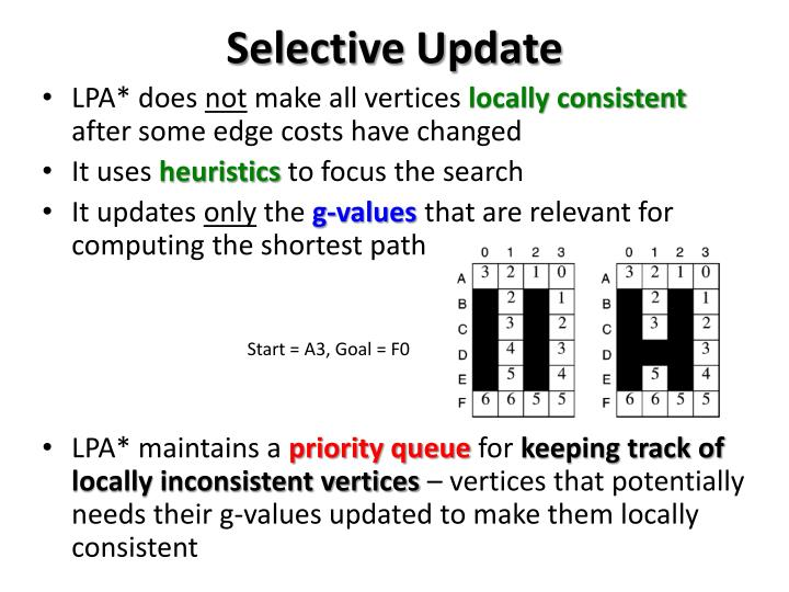 Selective Update