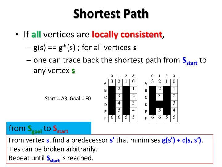 Shortest Path
