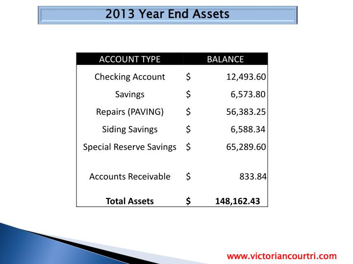 2013 Year End Assets