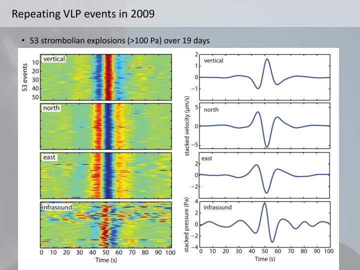 Repeating VLP events in 2009