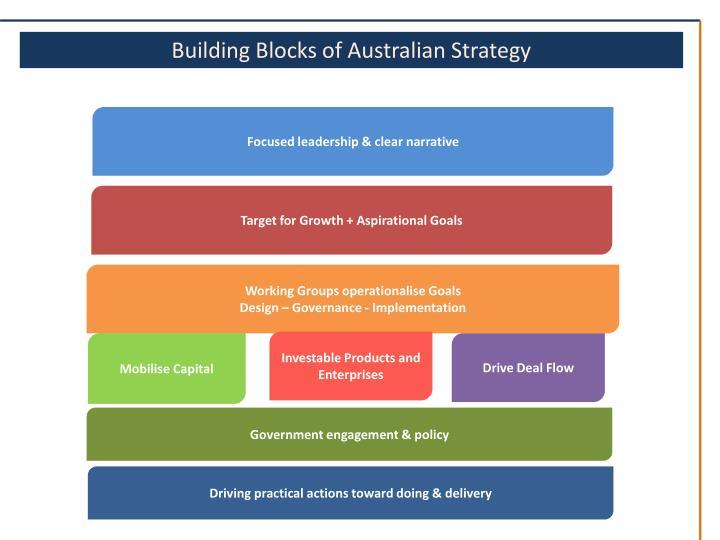 Building Blocks of Australian Strategy