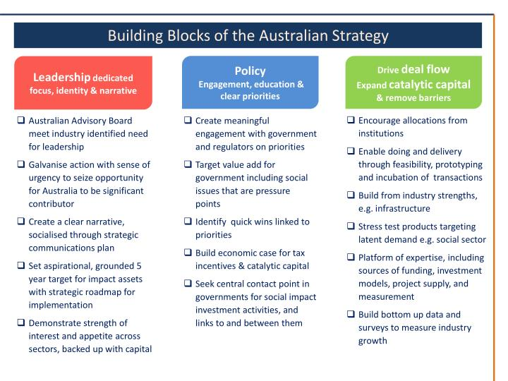 Building Blocks of the Australian Strategy