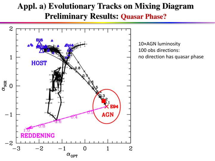 Appl. a) Evolutionary Tracks on Mixing Diagram