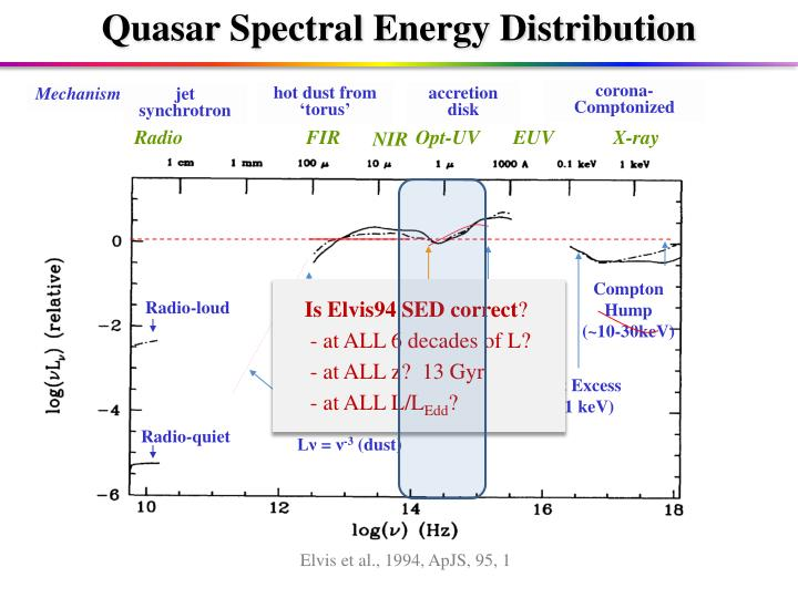 Quasar Spectral Energy Distribution