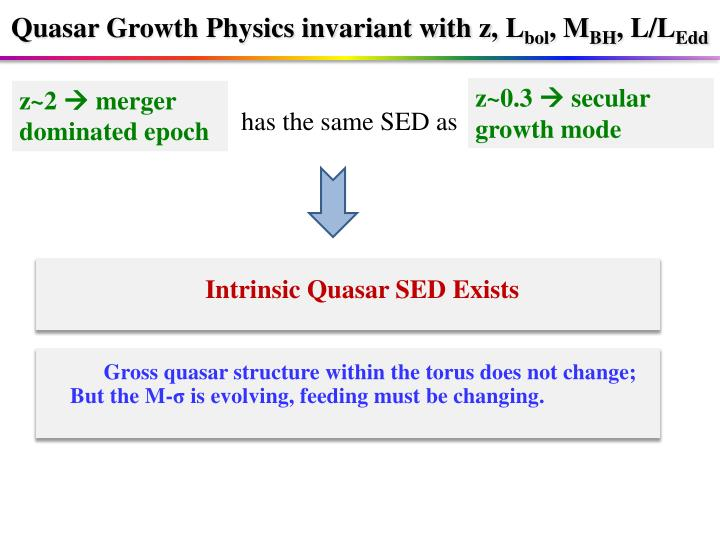 Quasar Growth Physics invariant with z,