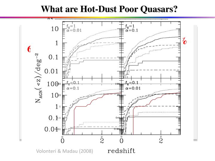 What are Hot-Dust Poor Quasars?