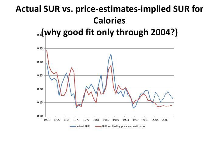 Actual SUR vs. price-estimates-implied SUR for