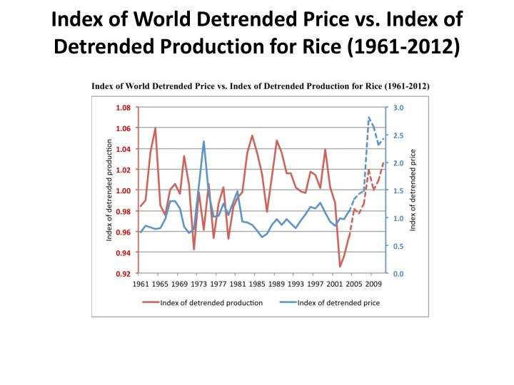 Index of World