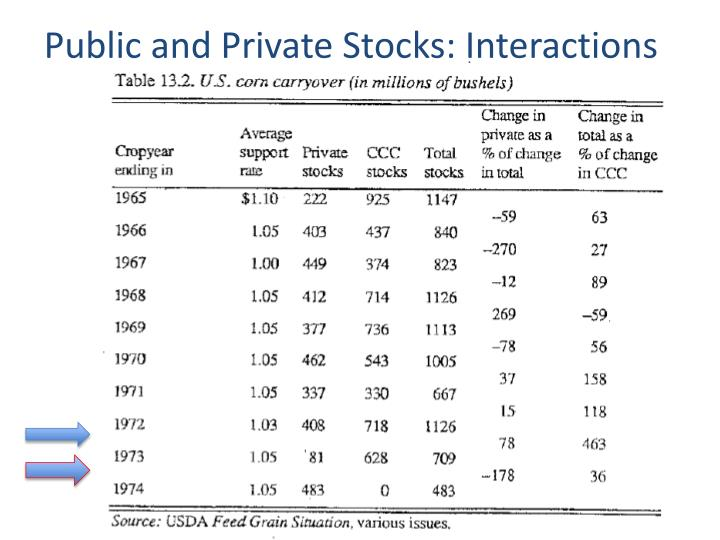 Public and Private Stocks: Interactions