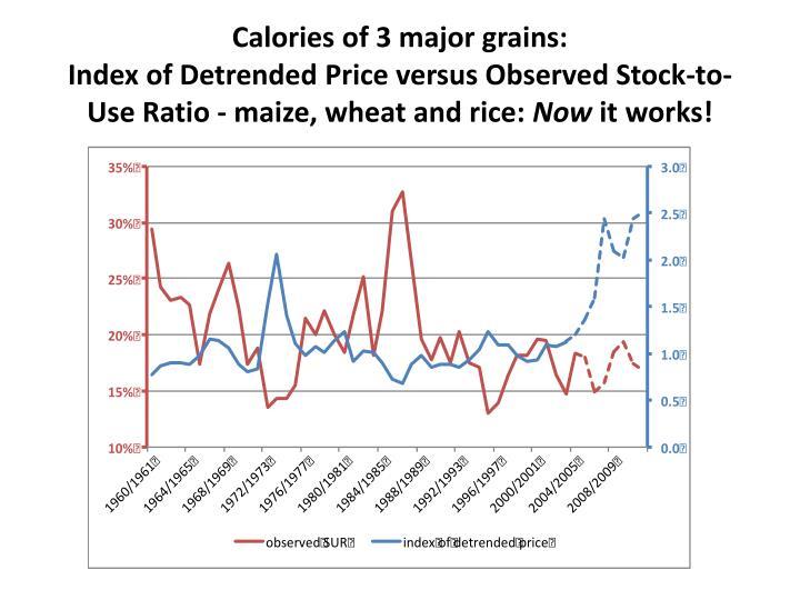 Calories of 3 major grains: