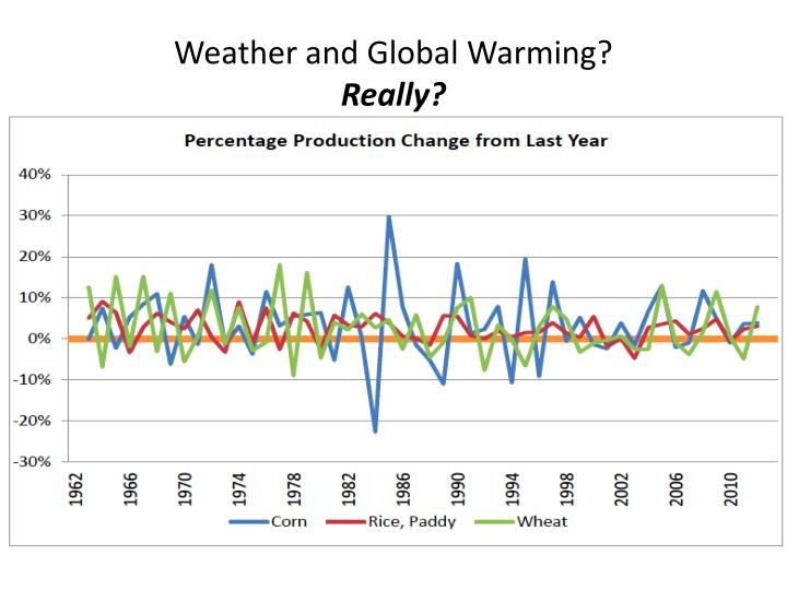 Weather and Global Warming?