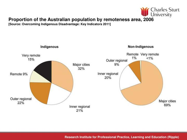 Proportion of the Australian population by remoteness area, 2006