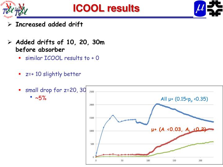 ICOOL results