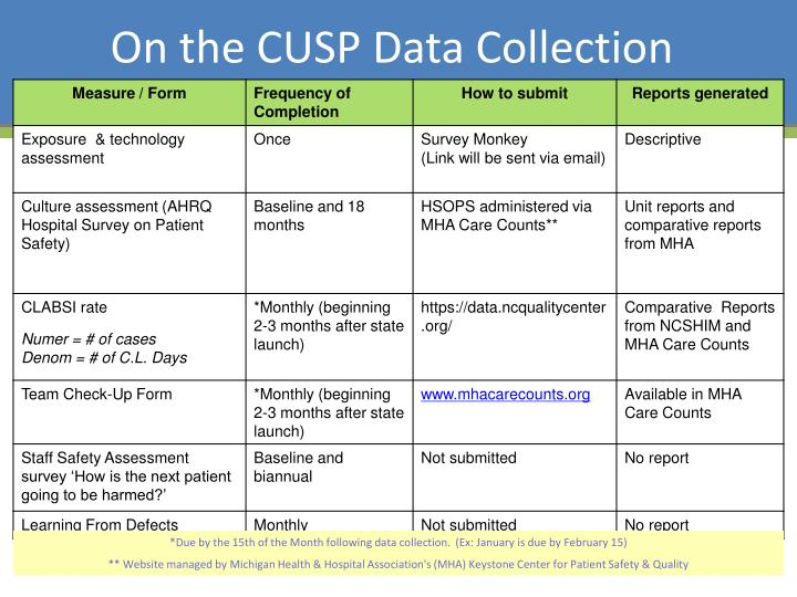 On the CUSP Data Collection