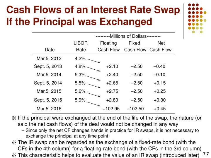 Cash Flows of an Interest Rate Swap If the Principal was Exchanged