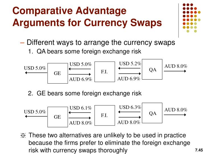 Comparative Advantage Arguments for Currency Swaps