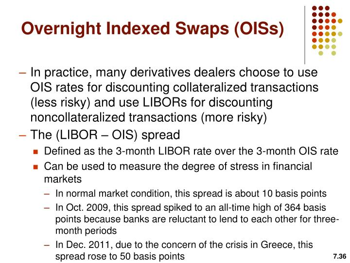 Overnight Indexed Swaps (OISs)