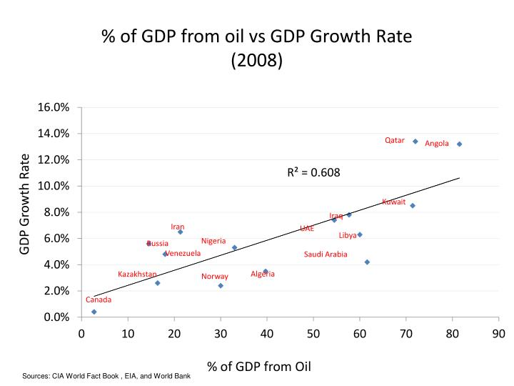 % of GDP from oil vs GDP Growth Rate