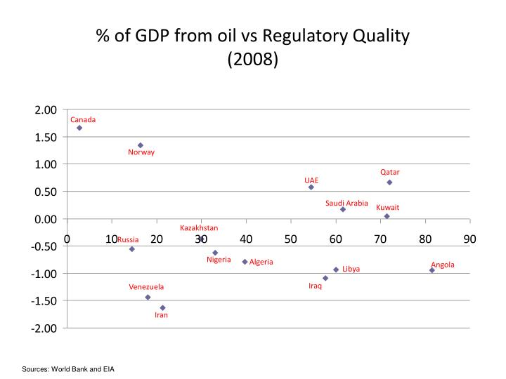 % of GDP from oil vs Regulatory Quality