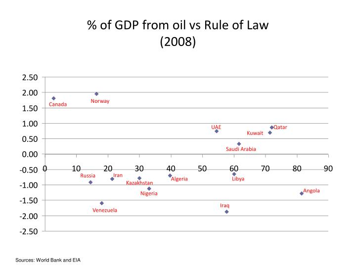 % of GDP from oil vs Rule of Law
