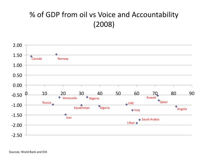% of GDP from oil vs Voice and Accountability