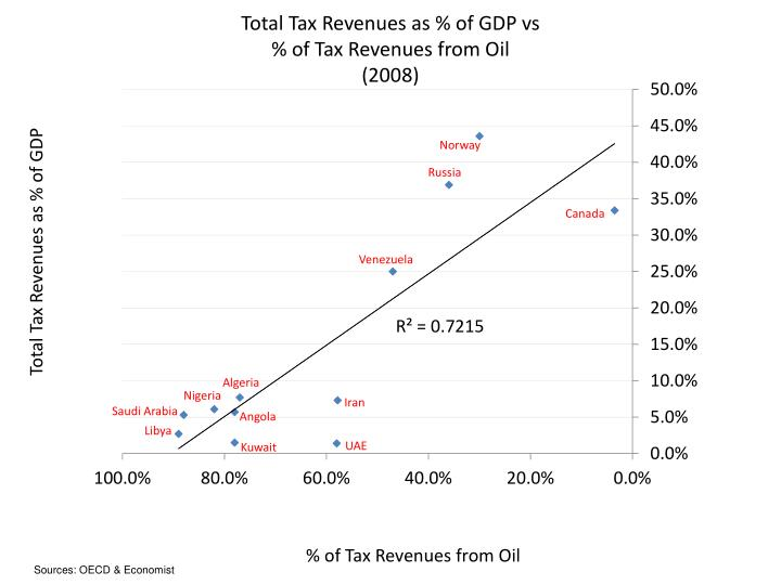 Total Tax Revenues as % of GDP vs