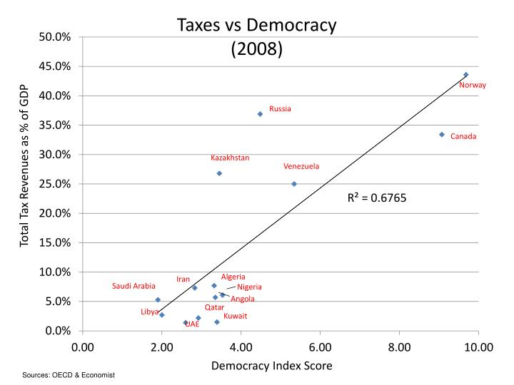 Taxes vs Democracy