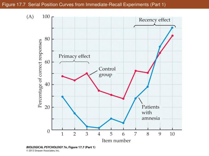 Figure 17.7  Serial Position Curves from Immediate-Recall Experiments (Part 1)