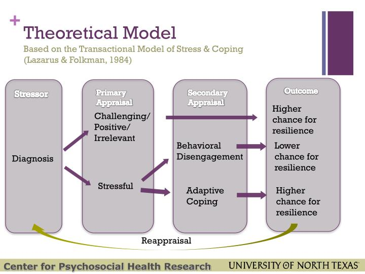 Transactional Model Of Coping Related Keywords Suggestions